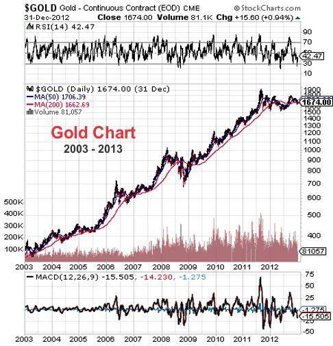 gold chart 2003-2013