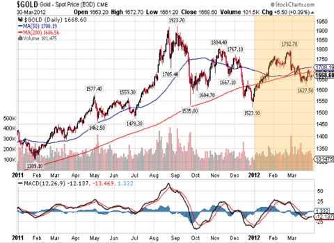 2012 qtr 1 chart