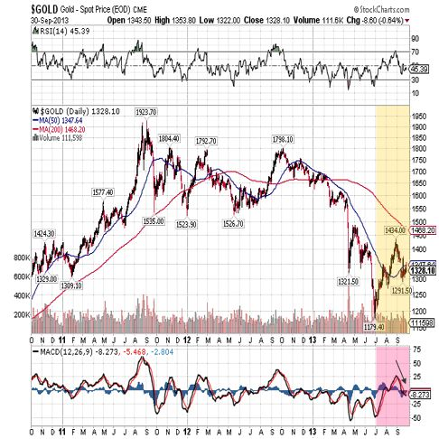 gold 2013 3 year chart