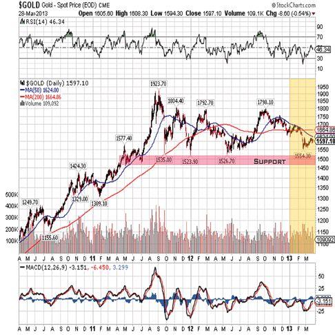 gold 2013 3year qtr 1 chart