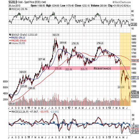 gold 2013 3year qtr 2 chart