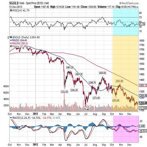 gold 2013 fullyear chart