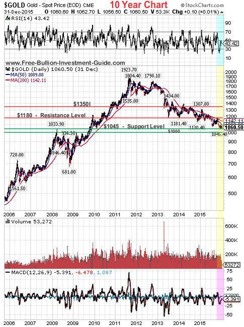 gold 2015 4th qtr 10year chart