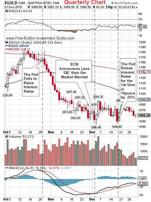 gold 2015 4th qtr chart