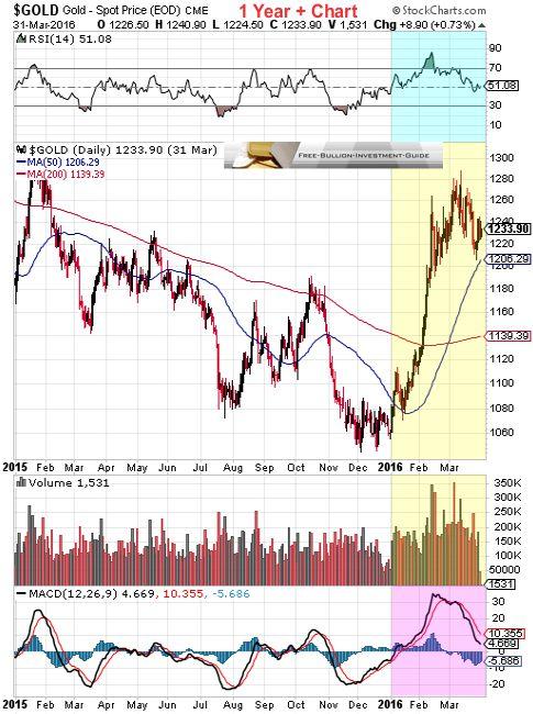 gold 1st quarter 2016 - 1 year chart