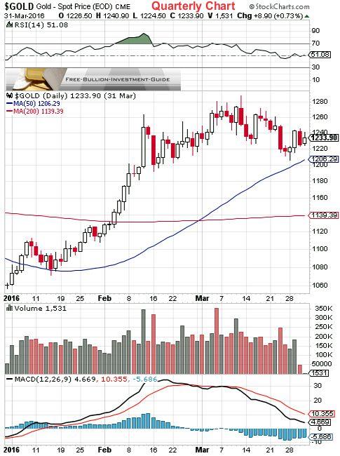 gold 1st quarter 2016 - quarterly chart