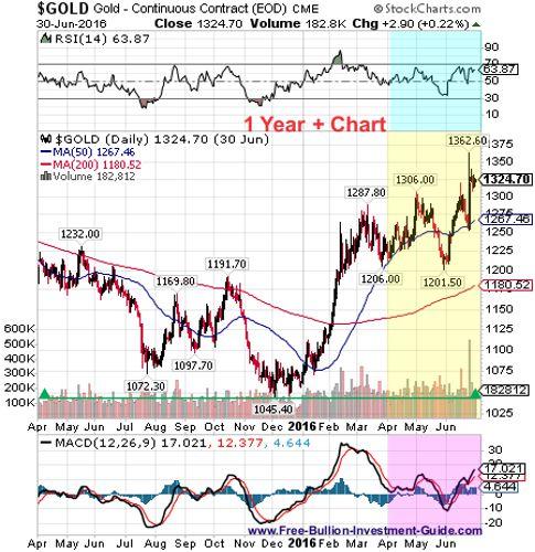 gold 2nd quarter 2016 - 1 year chart