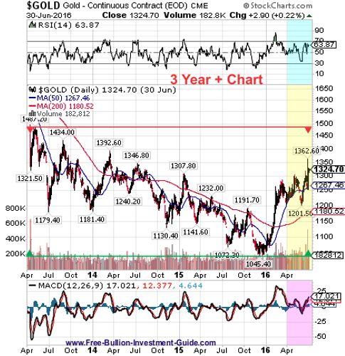 gold 2nd quarter 2016 - 3year chart