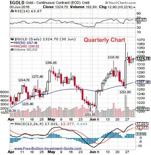 gold 2nd quarter 2016 - quarterly chart