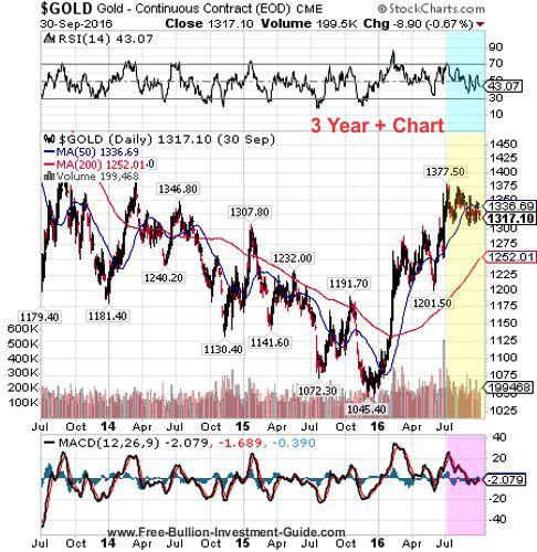 gold 3rd quarter 2016 - 3 year chart