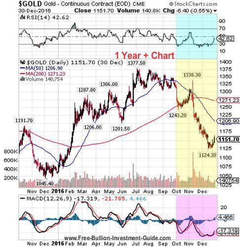 gold 4th quarter 2016 - 1 year chart