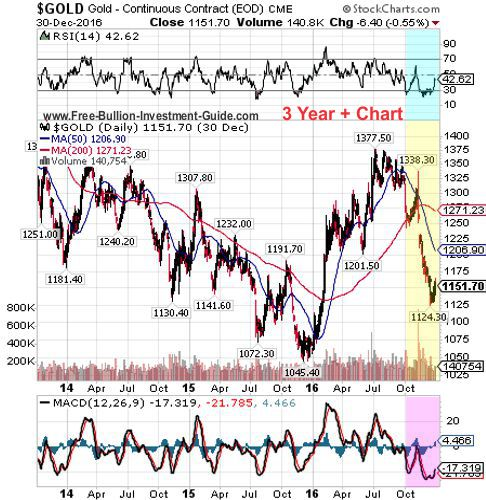 gold 4th quarter 2016 - 3 year chart