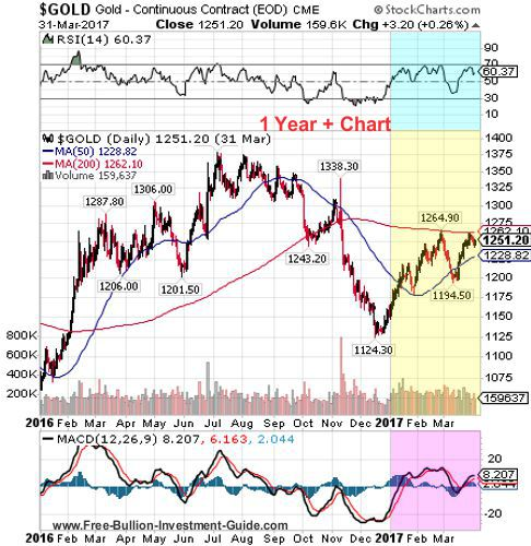 gold 1st quarter 2017 - 1 year chart