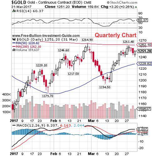 gold 1st quarter 2017 - quarterly chart