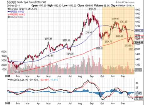goldprice chart - 4th quarter 2011