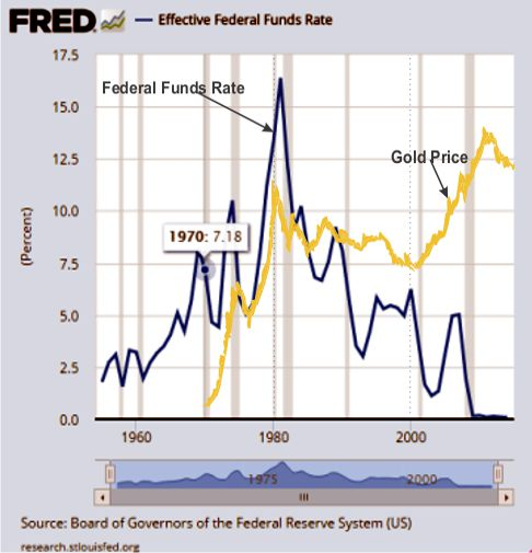 gold and federal funds rate historic chart
