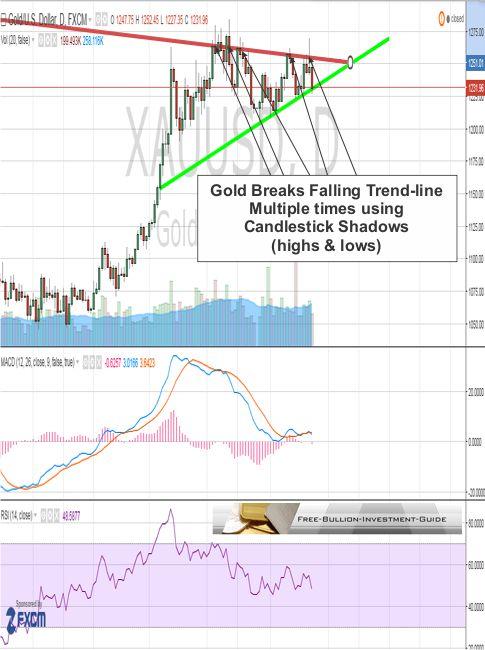 closer look - gold broken trendline using shadows