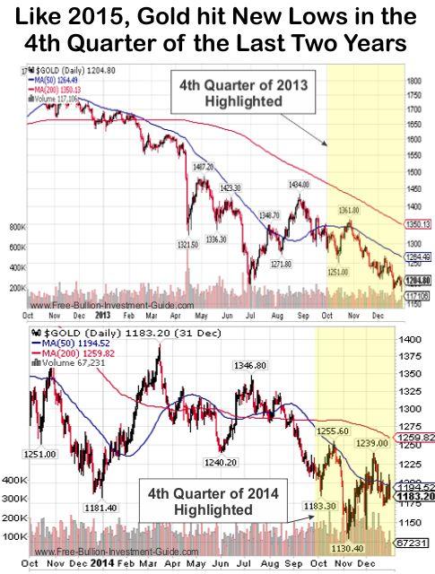 gold 4th qtr 2013/2014 chart