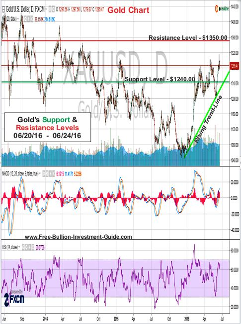 gold support and resistance