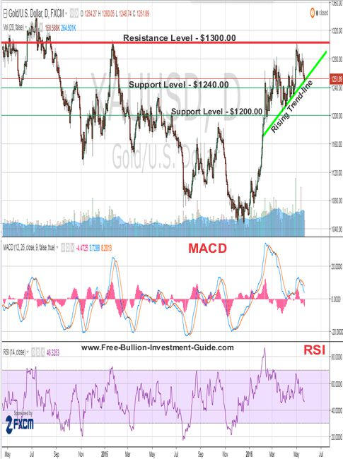 gold rising support