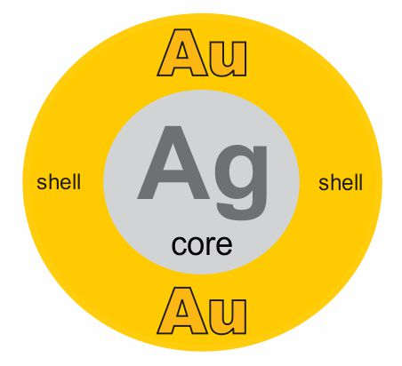 gold and silver nanoparticle