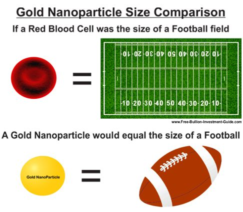 gold nanoparticle size comparison