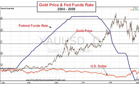 Gold and the Federal Funds Rate