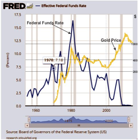 gold price vs federal funds rate historic chart
