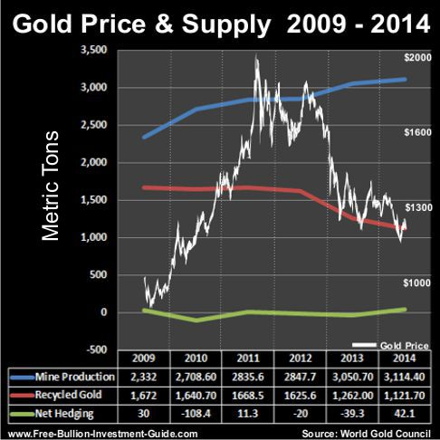 gold price and supply 2009 thru 2014