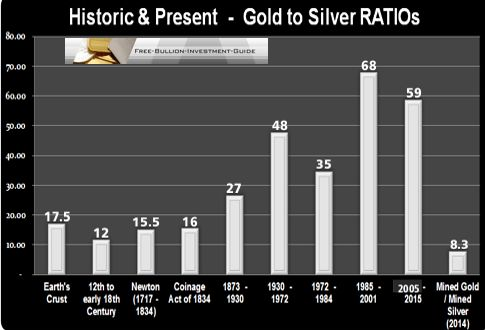 gold to silver ratios