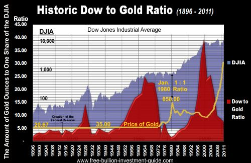 historic dow to gold ratio