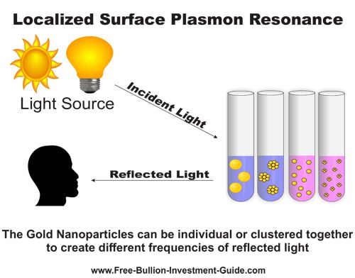 Localized Surface Plasmon Resonance