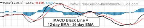 macd black line