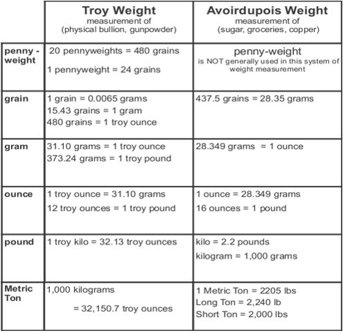 Troy vs Avoirdupois Systems of Weight Weight Measurement Systems – Weight Conversion Chart