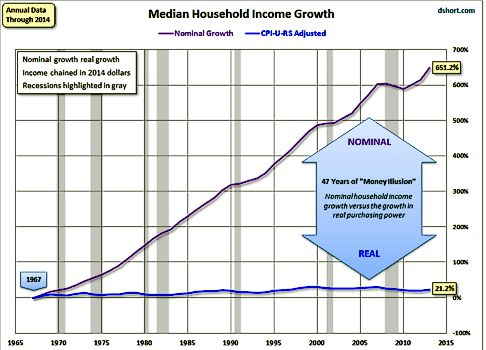Median Household Income Growth