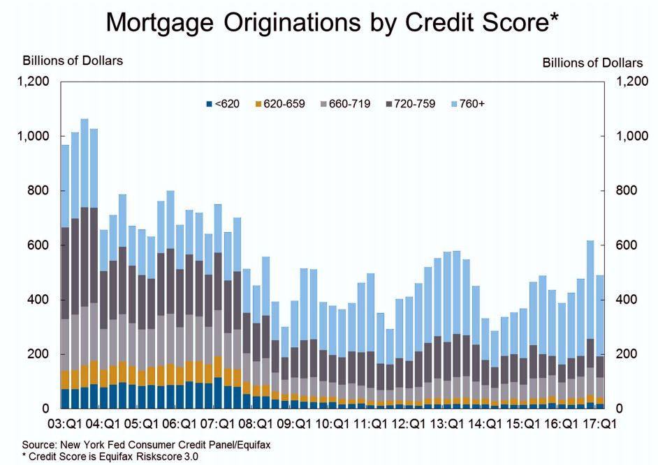 Mortgage Origination by Credit Score