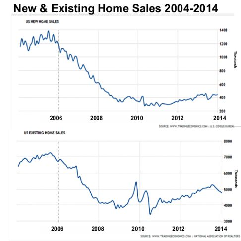 New and Existing Home Sales 2004-2014