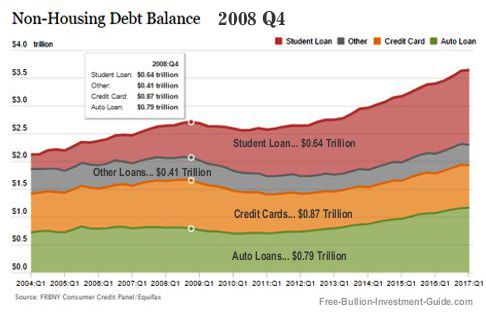 Non-Housing Debt Chart - 4th Quarter 2008
