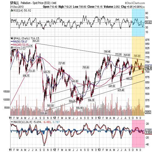 palladium 2013 3year chart
