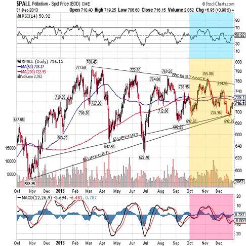 palladium 2013 fullyear chart