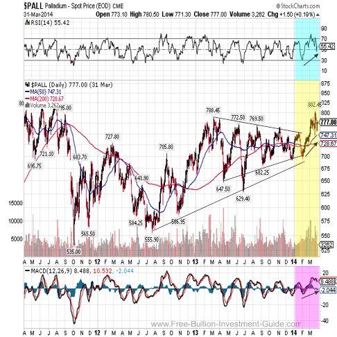 palladium 2014 3year chart