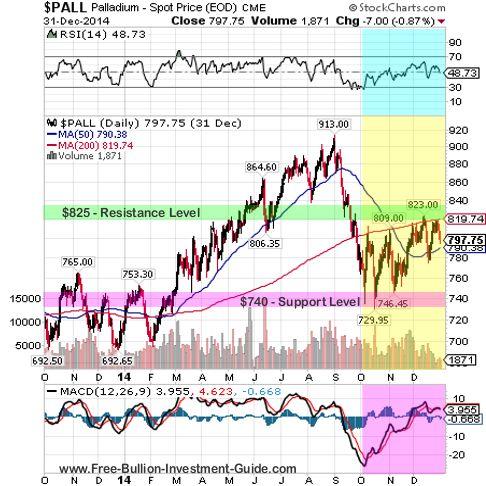 palladium 2014 qtr 4 fullyear chart