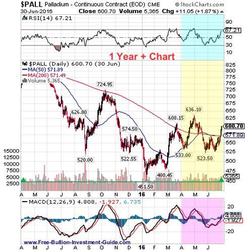 palladium 2nd quarter 2016 - 1year chart