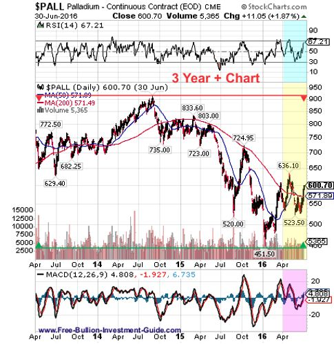 palladium 2nd quarter 2016 - 3year chart