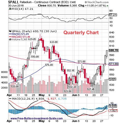palladium 2nd quarter 2016 - quarterly chart