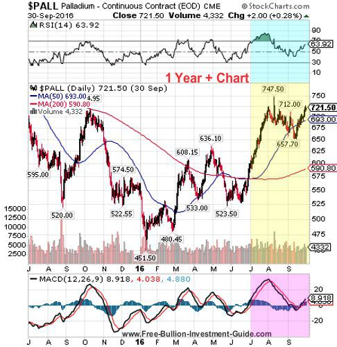 palladium 3rd quarter 2016 - 1 year chart