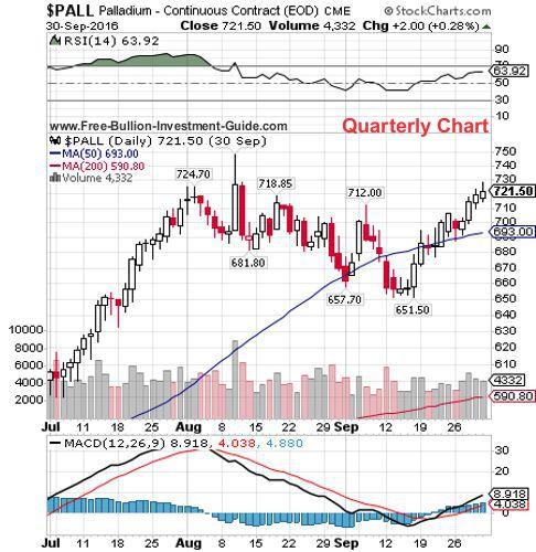 palladium 3rd quarter 2016 - quarterly chart