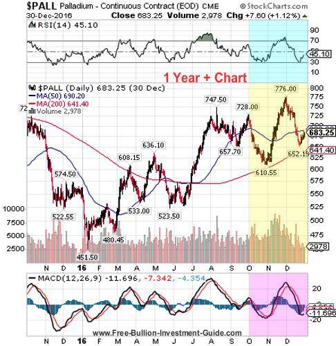 palladium 4th quarter 2016 - 1 year chart