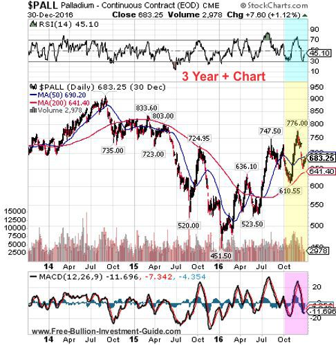 palladium 4th quarter 2016 - 3 year chart