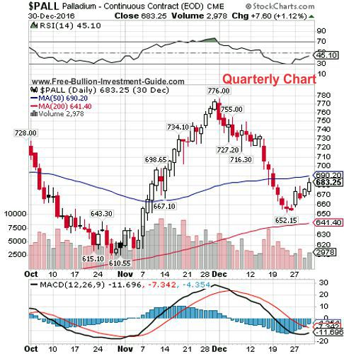palladium 4th quarter 2016 - quarterly chart